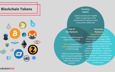 Token Taxonomy & Properties of Tokens