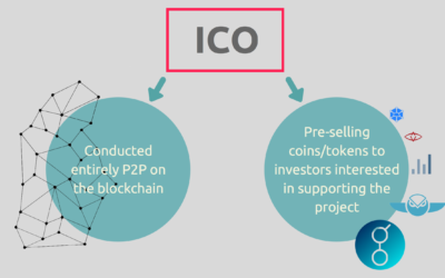 ICOs – Initial Coin Offerings – Infographic