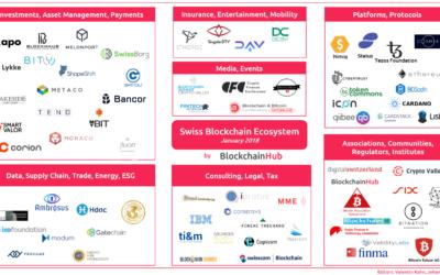 The Swiss Blockchain Ecosystem