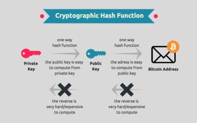 Token Security: Cryptography – Part 2