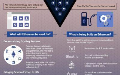 Ethereum Ecosystem