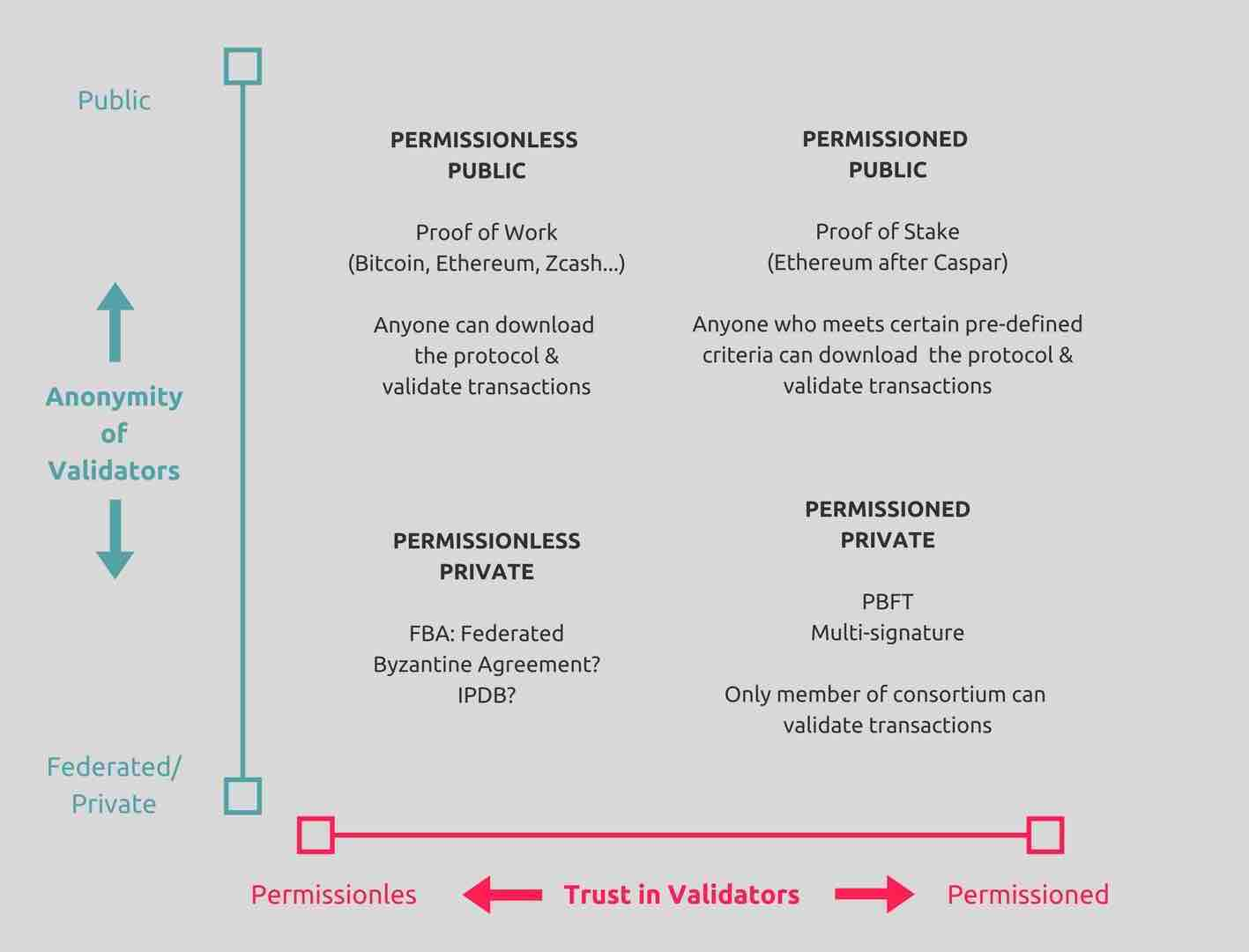 Types Of Blockchains Dlts Distributed Ledger Technologies