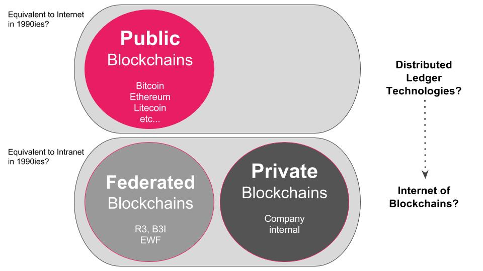 types of blockchains  u0026 dlts  distributed ledger technologies