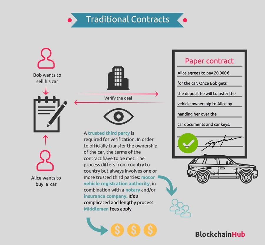 smart contracts vs traditional contracts