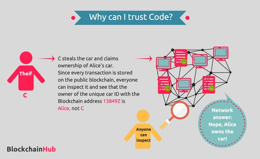 why should I trust a smart contract - illustration