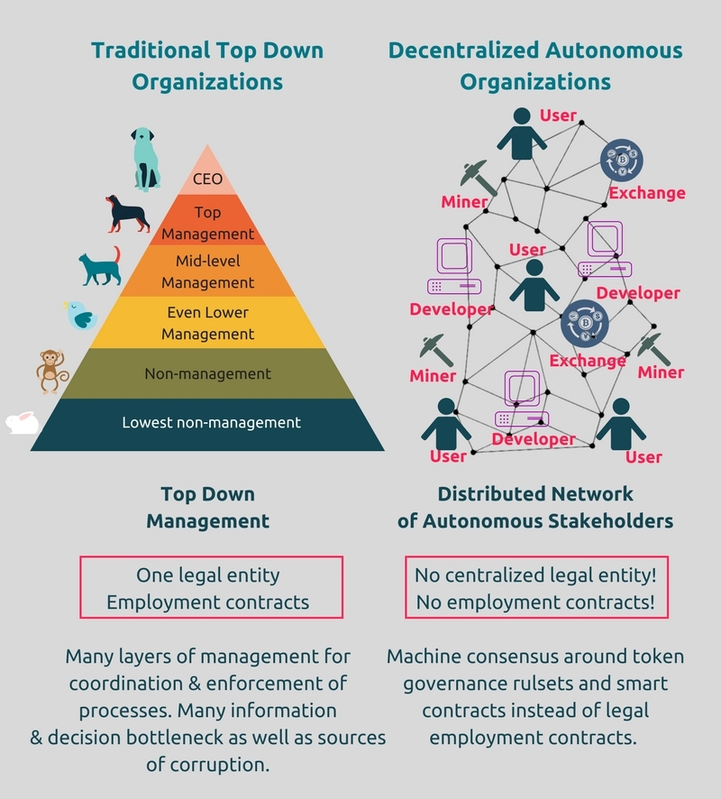 Disrupting Governance Structures with Blockchain Tokens