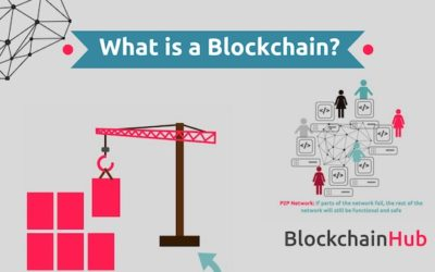 What is a Blockchain? – Infographic