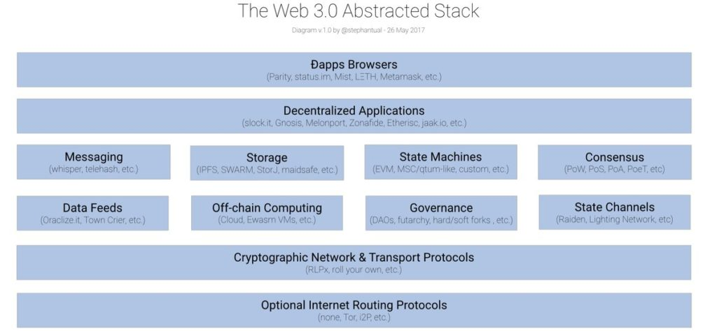 General Web3 Stack