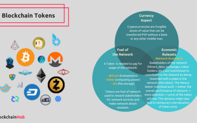 Blockchain Tokens & Cryptographic Assets