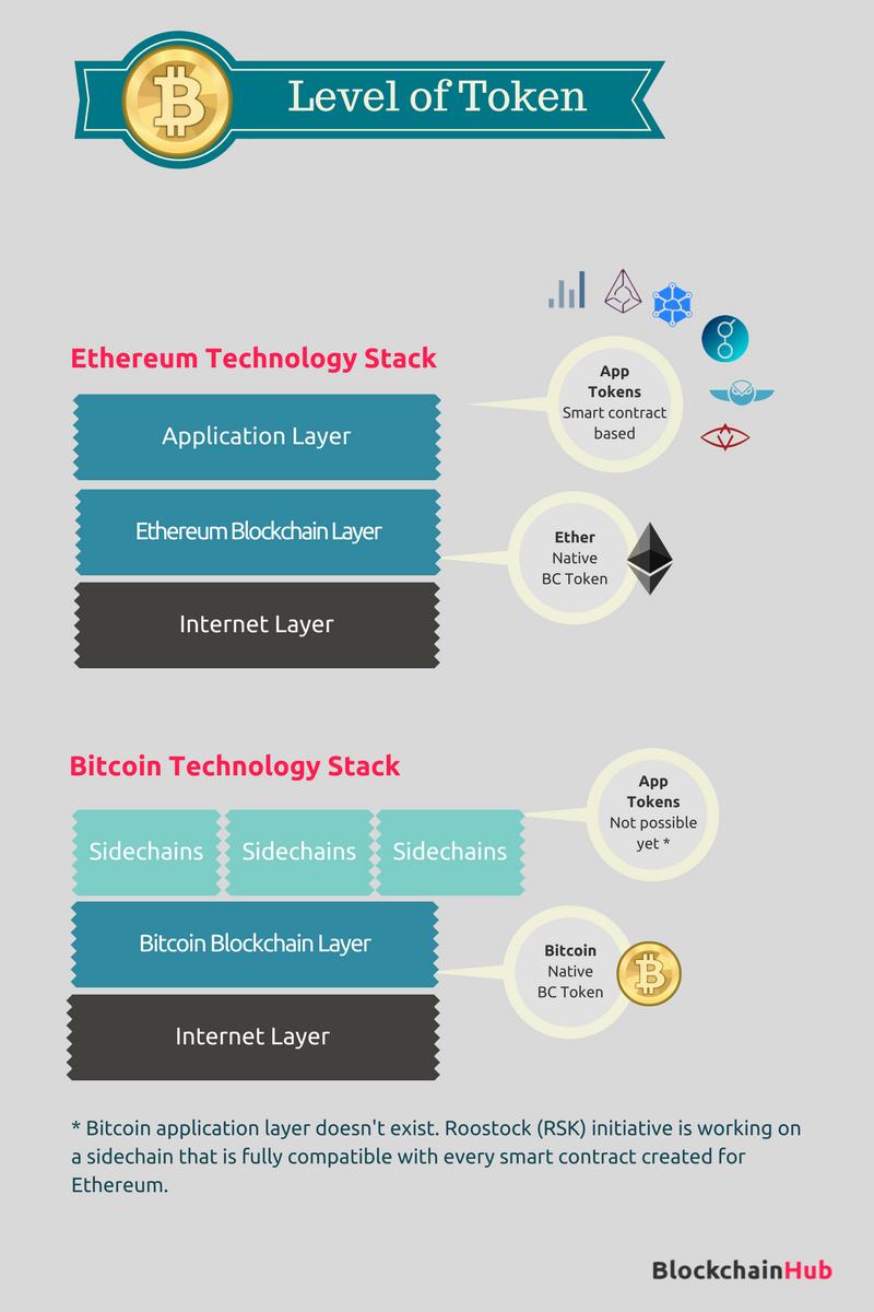 Types of Blockchain Tokens - Bitcoin & Ethereum