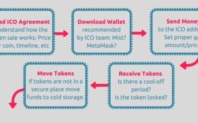 How to Participate in an ICO – Step-by-Step Guide