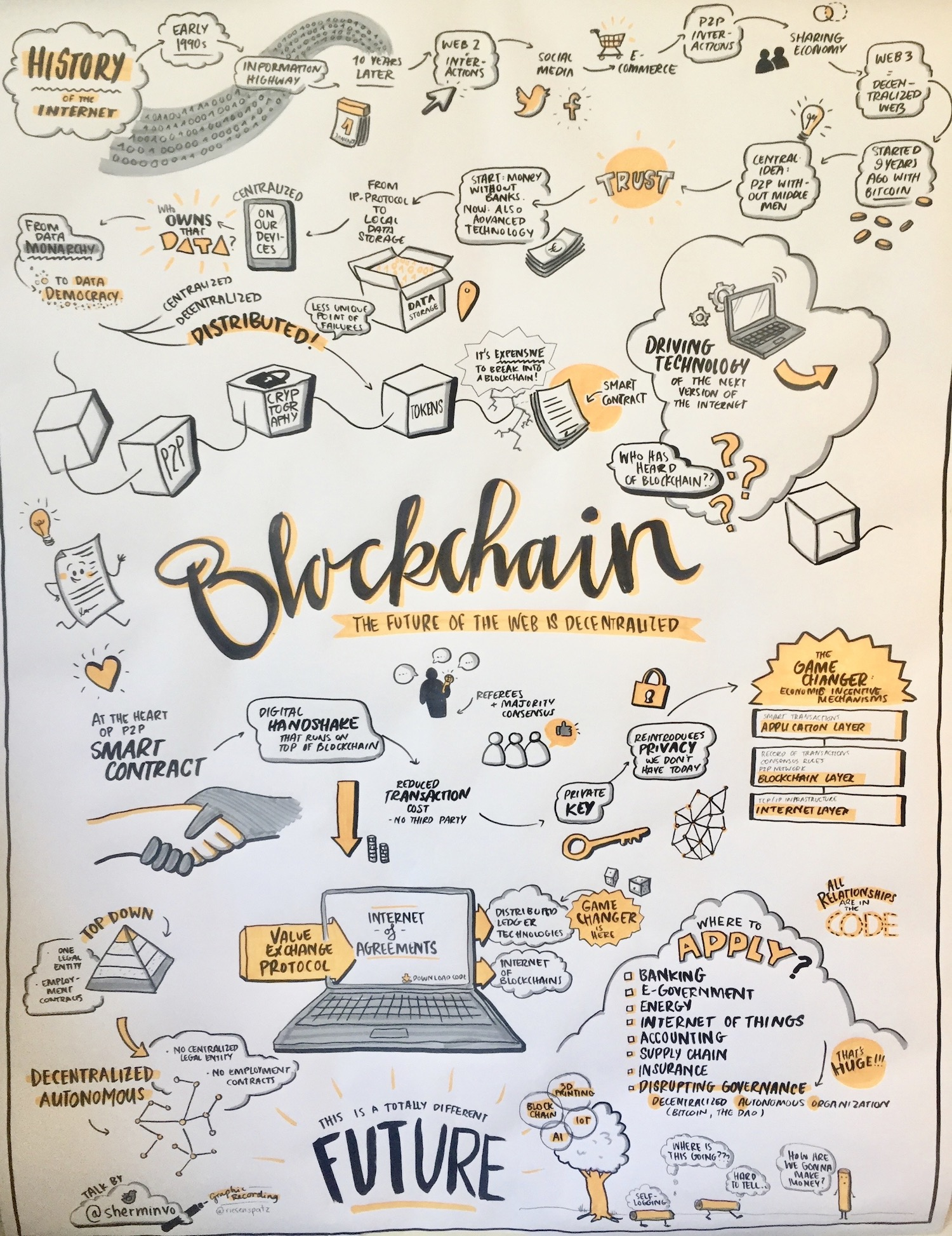 Blockchain Infographic describing how blockchain could change the future of Internet