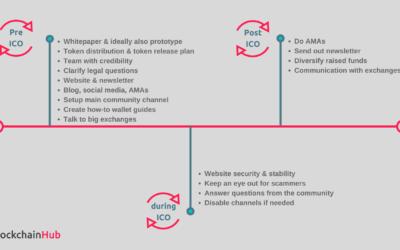 ICO Roadmap – Infographic