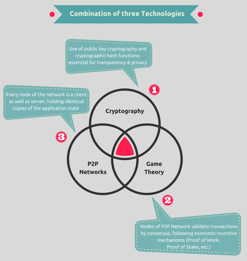 Blockchain as combination of three existing technologies: Peer-to-peer, Cryptography, Game Theory