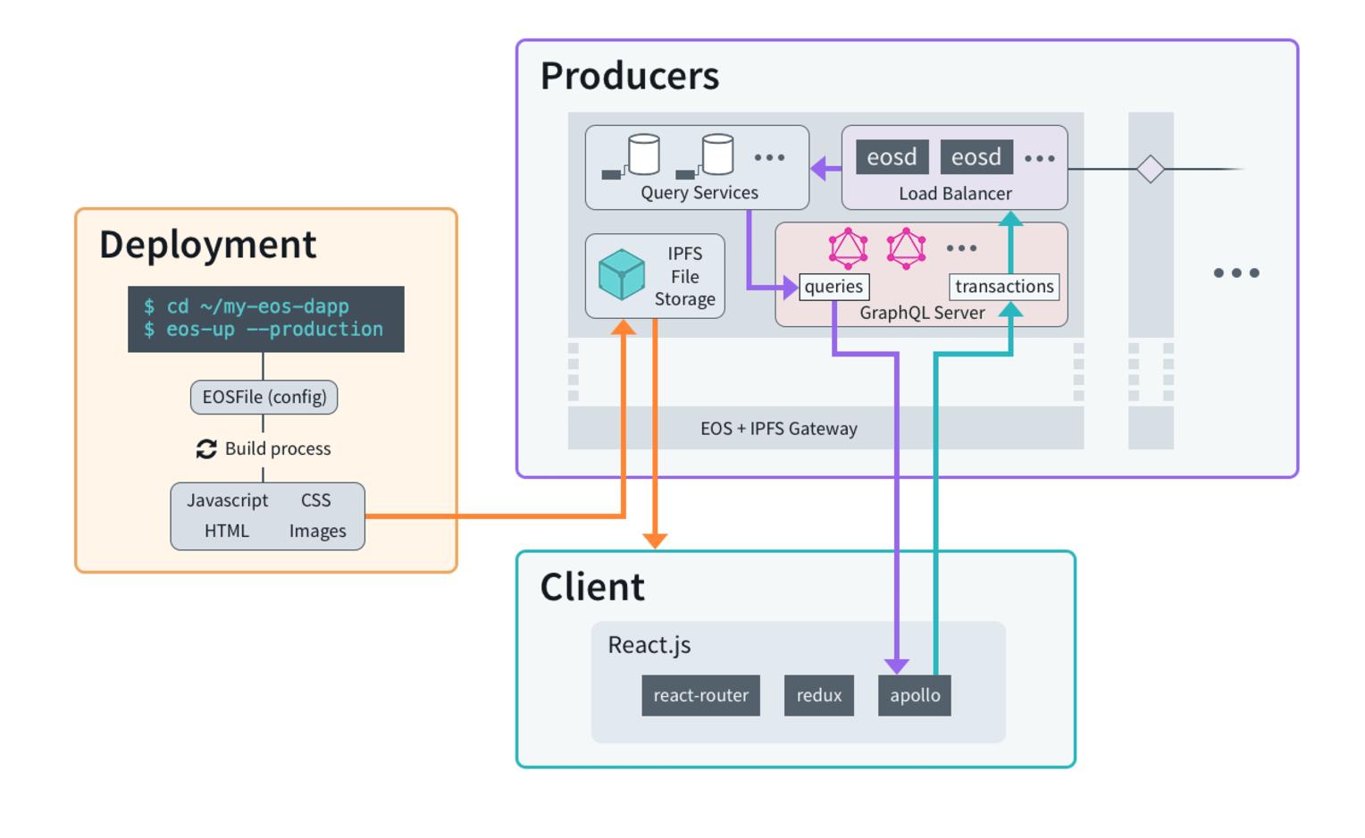 EOS technology stack illustration