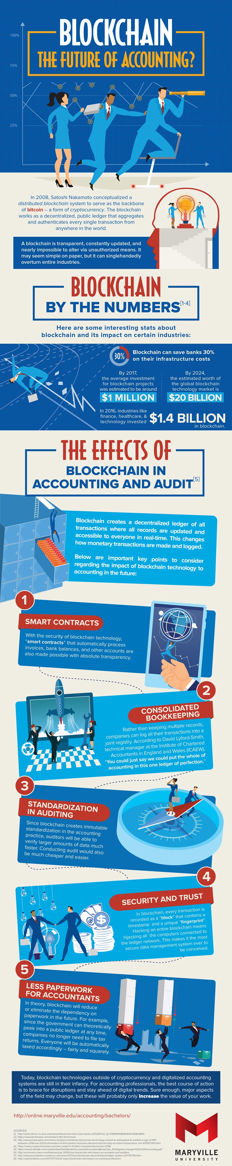 Blockchain in Accounting and Audit