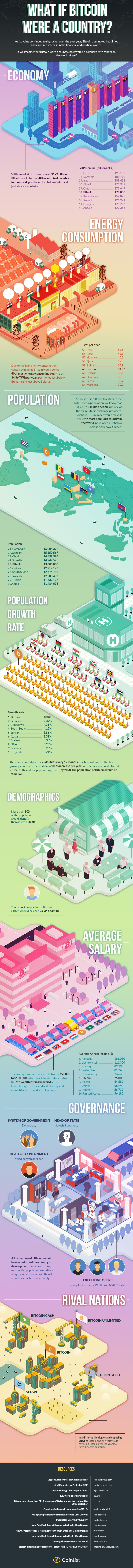 Comparing Bitcoin to a Country Infographic