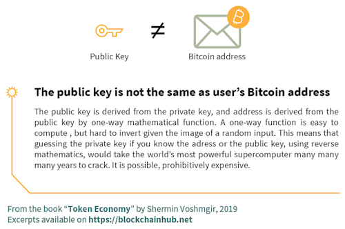 Bitcoin's public keys are not the same as user's Bitcoin addresses - Infographic