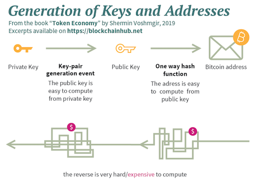 How a Bitcoin public address is generated - Infographic.