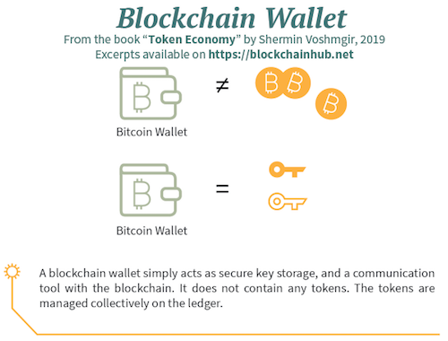A blockchain wallet simply acts as secure key storage - Infographic