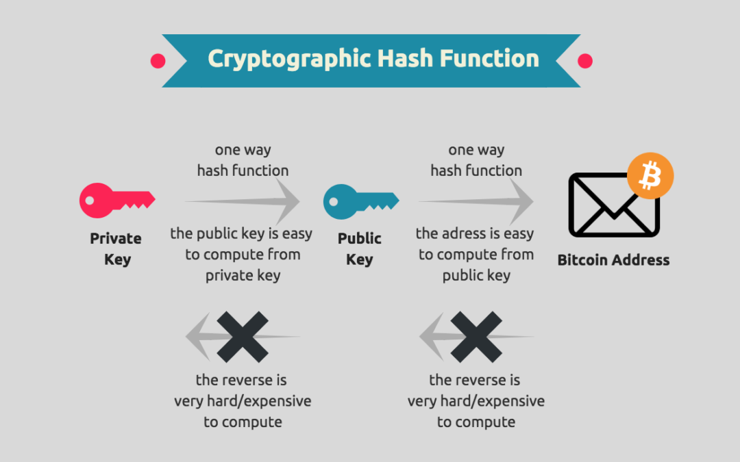 Cryptography & Blockchain – Part 2