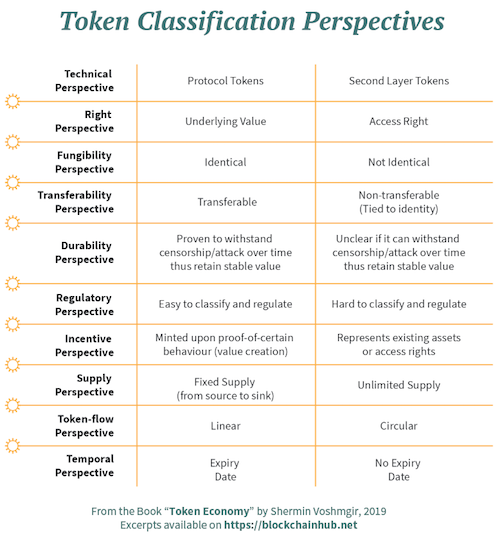 token classification perspectives