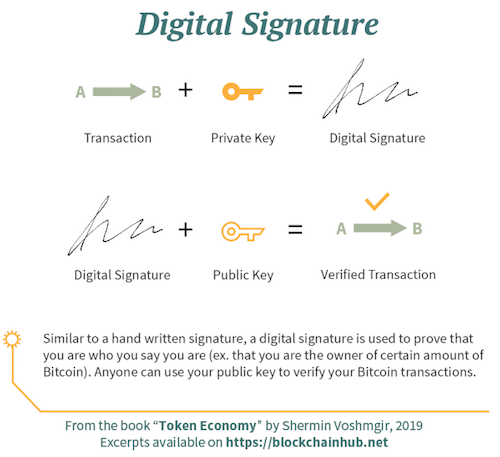 Digital Signature Infographic: it is used to prove that you are who you say you are.