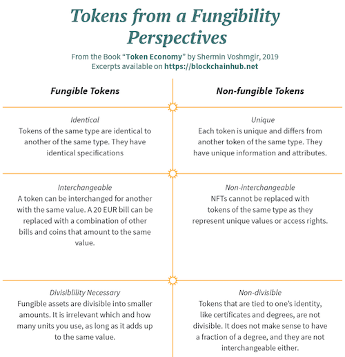 Fungible and non-fungible tokens infographic