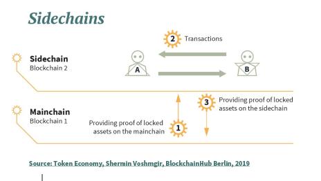 """Source & Copyright: """"Token Economy,"""" Voshmgir, Shermin. BlockchainHub. 2020"""