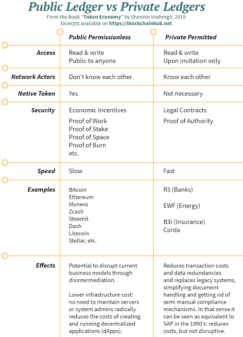 Difference between public and private blockchains - Infographic