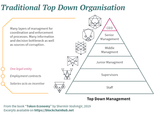 Traditional Top Down Organisation - Infographic