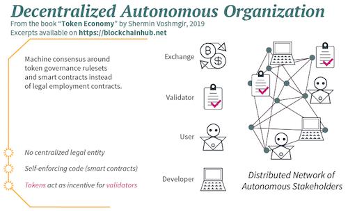 Decentralized Autonomous Organisation - Infographic