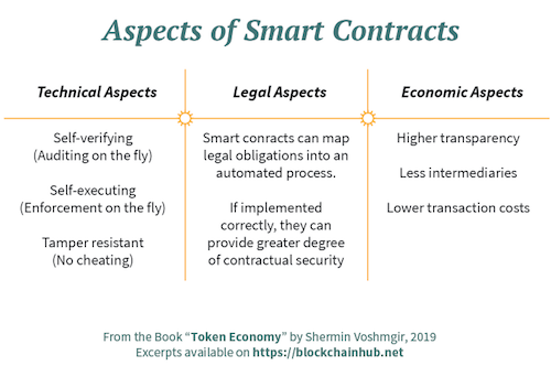 Aspects of Smart Contracts: technical, legal, economic