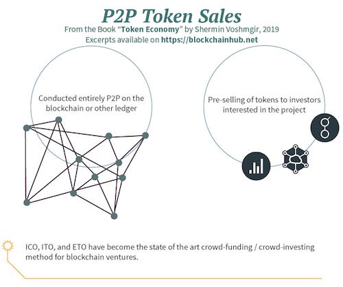 Peer to peer token sales - illustration