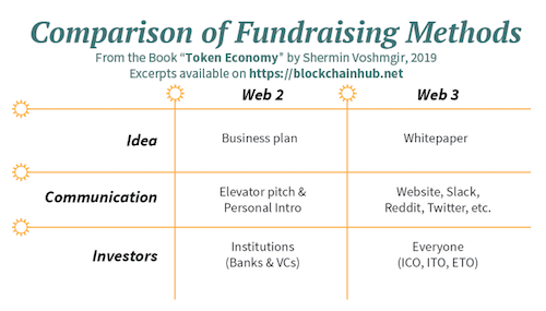 comparison of fundraising methods in web2 and web3