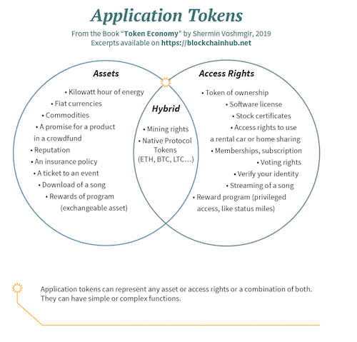 Application Tokens and their use-cases
