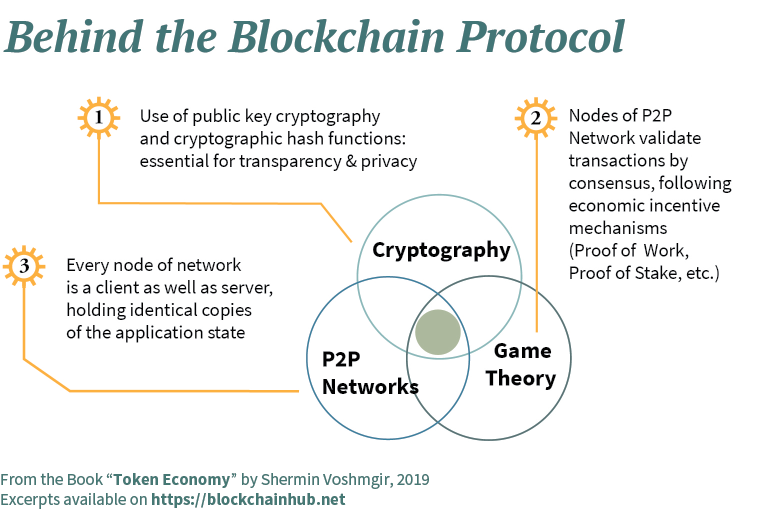 The Blockchain Protocol - Infographic: Cryptography, P2P Networks, Game Theory.