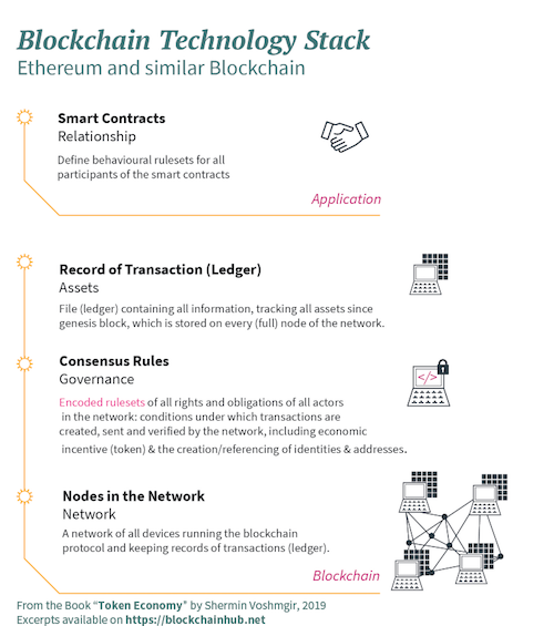 The Blockchain Technology Stack - Infographic