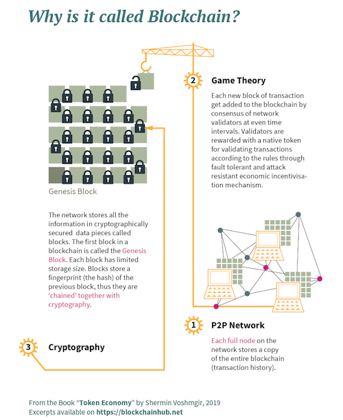 What is a Blockchain - Infographic