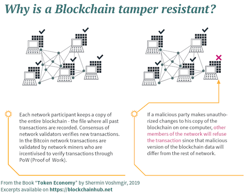 Blockchains are tamper resistent - Infographic